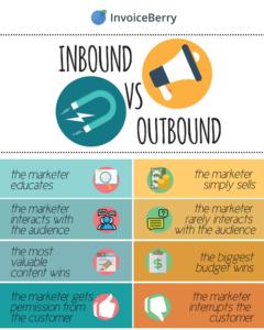 INBOUND VS OUTBOUND MARKETING  personnalisation client, une technique marketing qui fait ses preuves