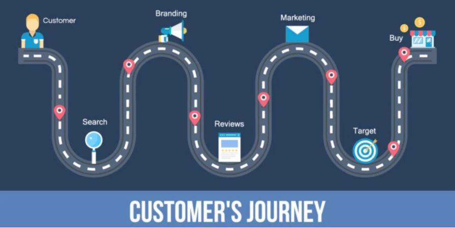 La relation client doit prendre en compte le parcours client dans sa globalité : de la rencontre avec votre client jusqu'à l'acte d'achat.