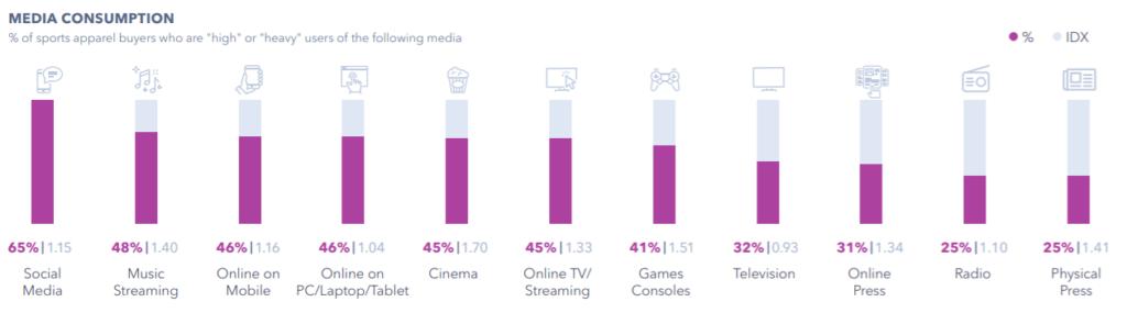 Graphique de GlobalWebIndex sur la consommation des médias de acheteurs de vêtements de sport
