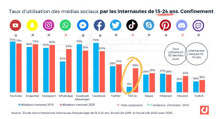 Youtube domine en terme d'utilisation par les internautes. Ce réseau social est suivi par Snapchat et Instagram. On constate que TikTok a connu la plus forte progression d'utilisation par les internautes. Voila une nouvelle porte d'entrée pour les entreprises au niveau de leur stratégie digitale.
