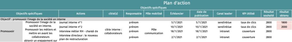 Tableau d'actions sur l'exemple : liste des moyens mis en avant avec les KPIs associés