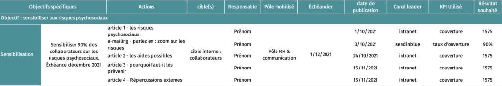 Tableau de bord sur l'objectif de la sensibilisation. Liste des actions avec les indicateurs associés