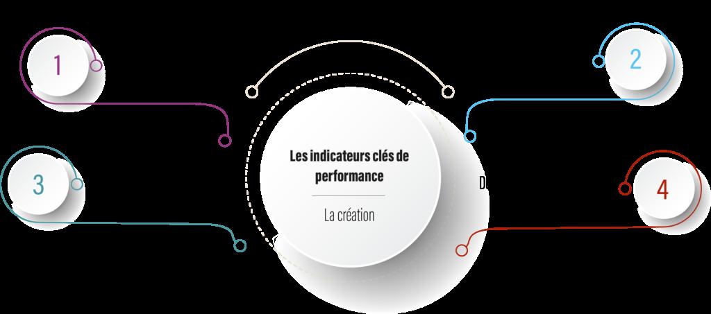 La création des indicateurs clés de performance : Etape 1 - répertorier sa stratégie, son action Etape 2 - Définir son besoin Etape 3 - Définir son objectif SMART Etape 4 - Définir son indicateur clé de performance